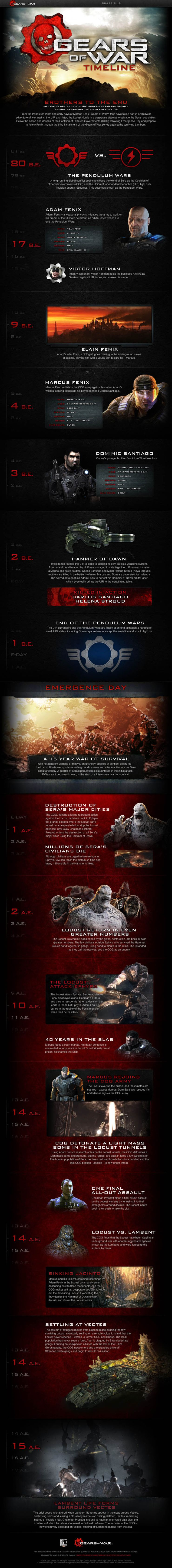The Official Gears Of War Timeline Infographic Game Rant
