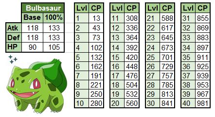 Pokemon GO: 100 Percent IV Guide For Bulbasaur Community Day